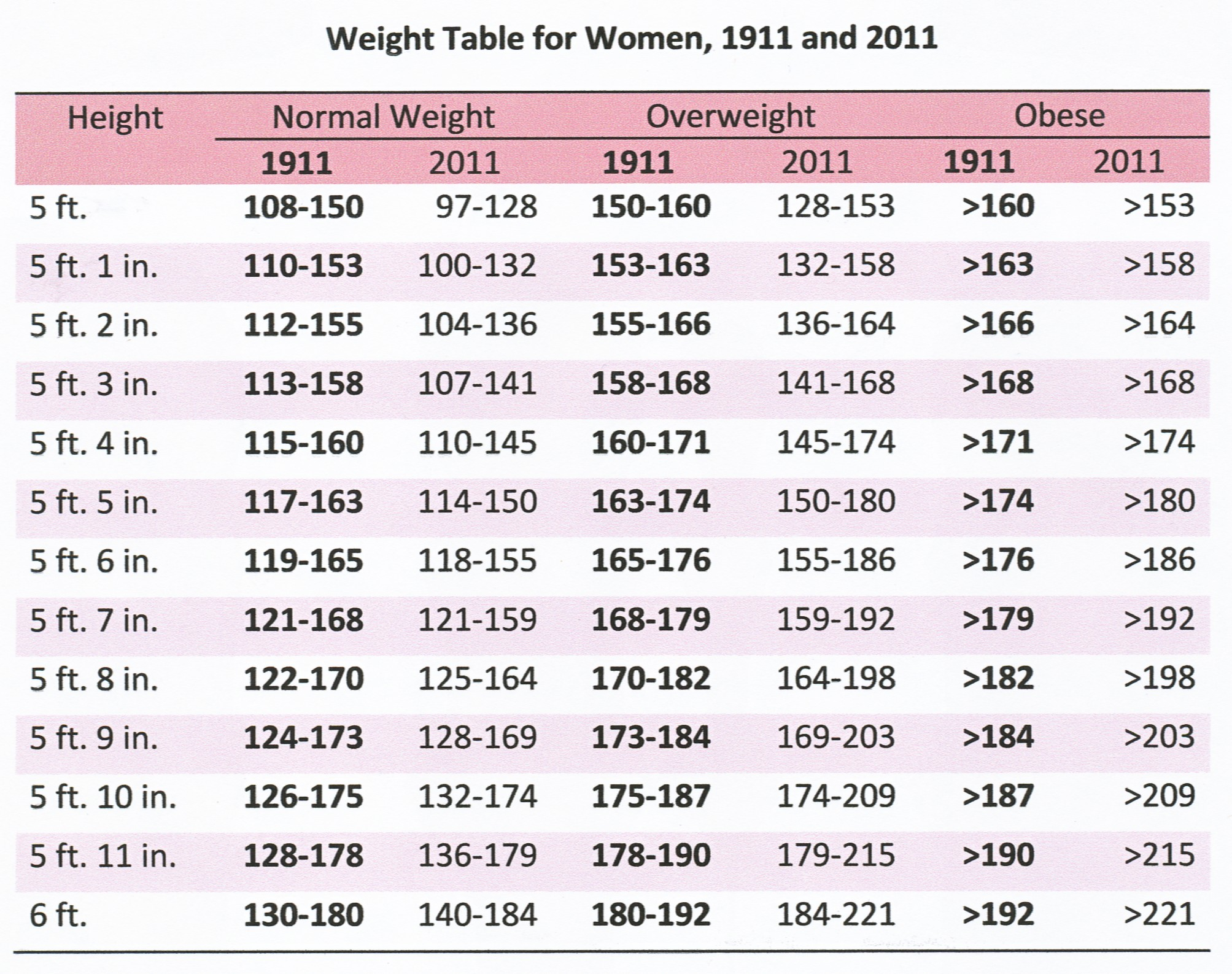 Are you obese 1911 and 2011 a hundred years ago
