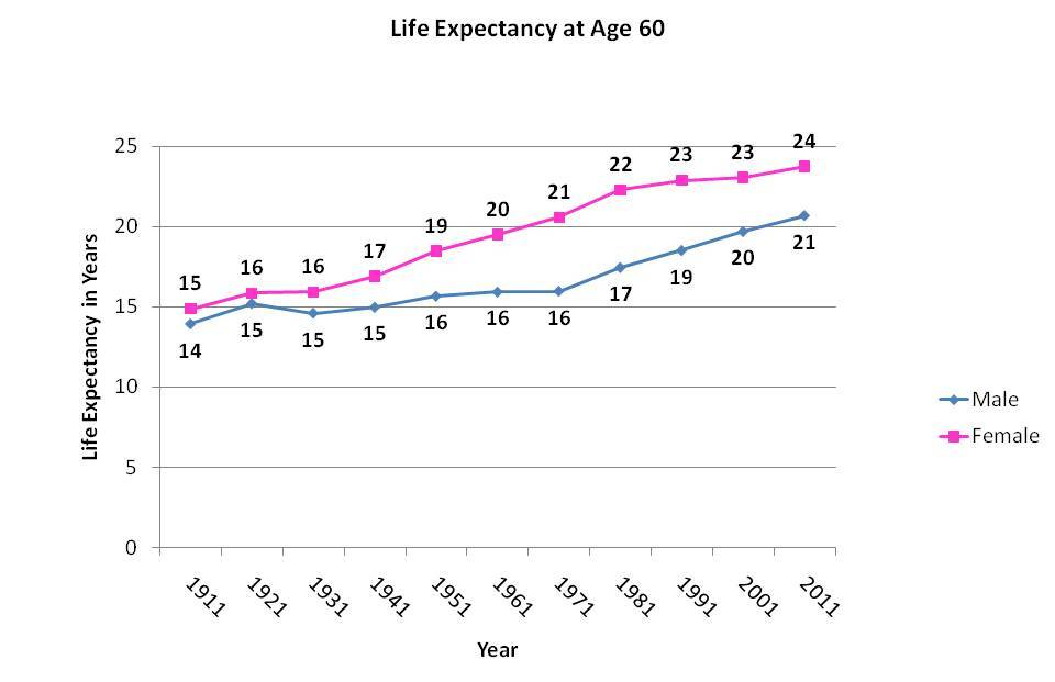 life style and life expectancy Some countries have a higher life expectancy because of economic and social reasons read our list of the countries with the highest life expectancy.