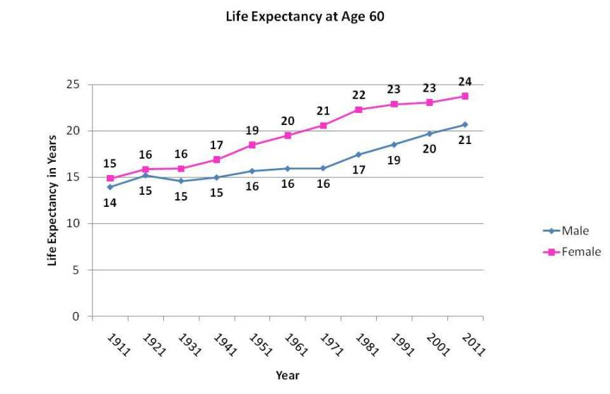 Life expectancy at age 60 for the years between 1911 and 2011. At all years the life expectancy is higher for females.