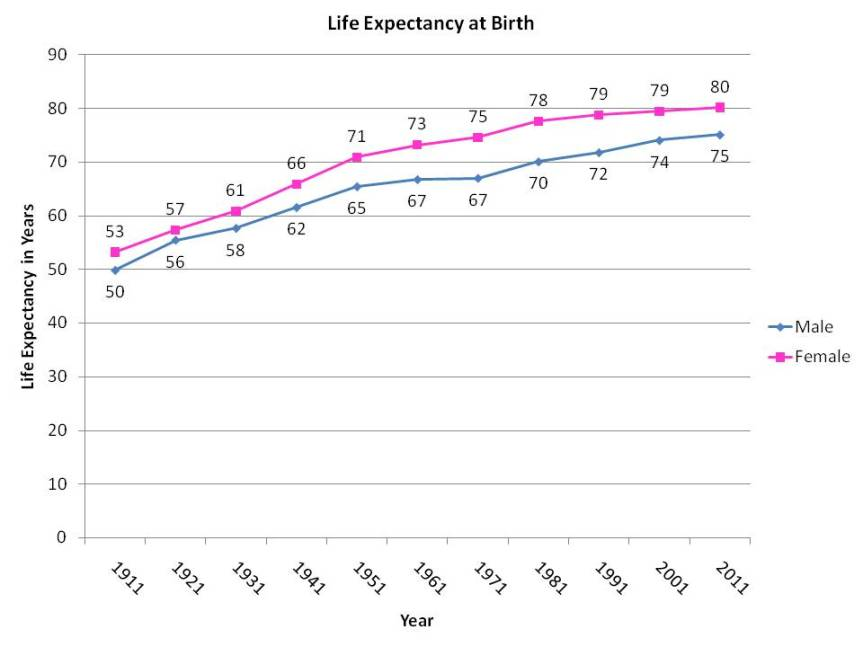 Life expectancy at birth from 1911 to 2011. At all years the life expectancy is higher for females than males.