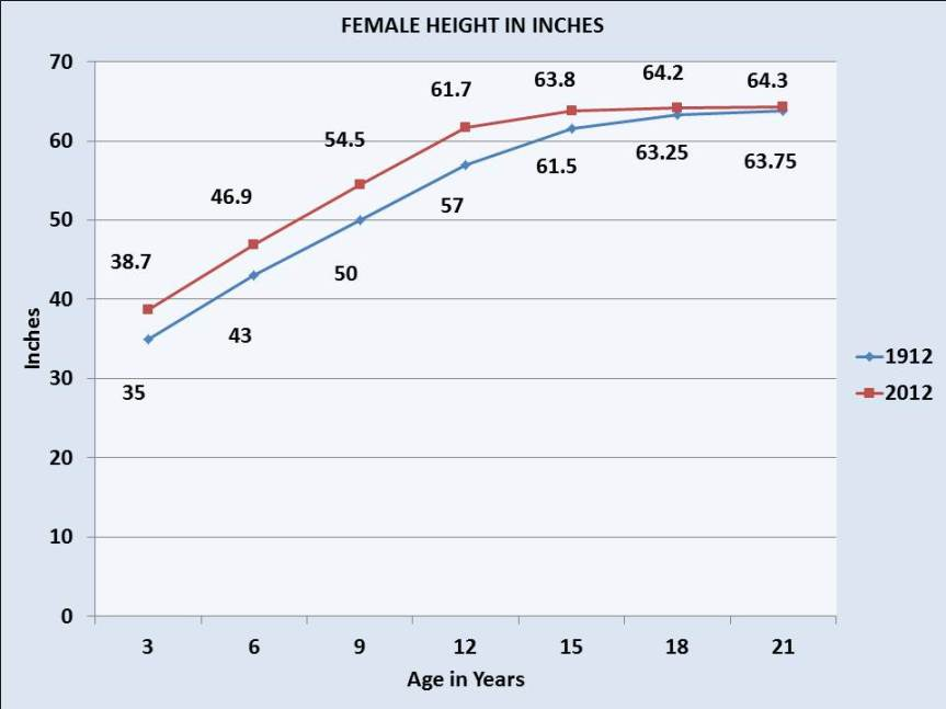 Average height of females by age in 1912 and 2012. At all ages females were taller in 2012.