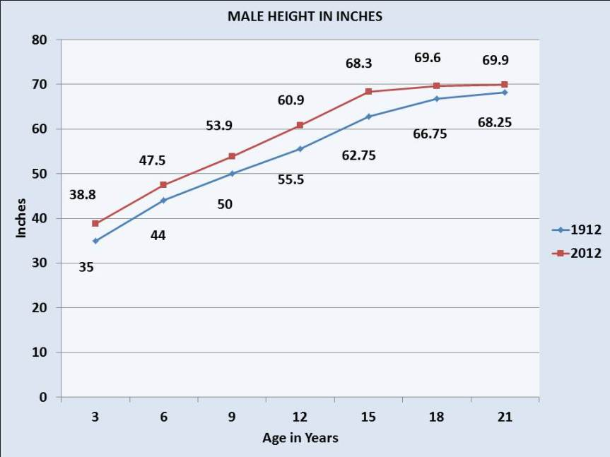 Average height of males by age in 1912 and 2012. At all ages males were taller in 2012.
