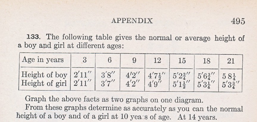 Table from 1912 textbook showing average height of boys and girls by age.