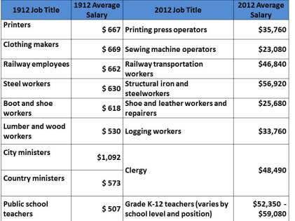 average salaries, 1912 and 2012