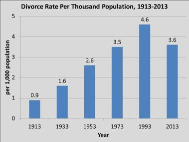 divorce.rate