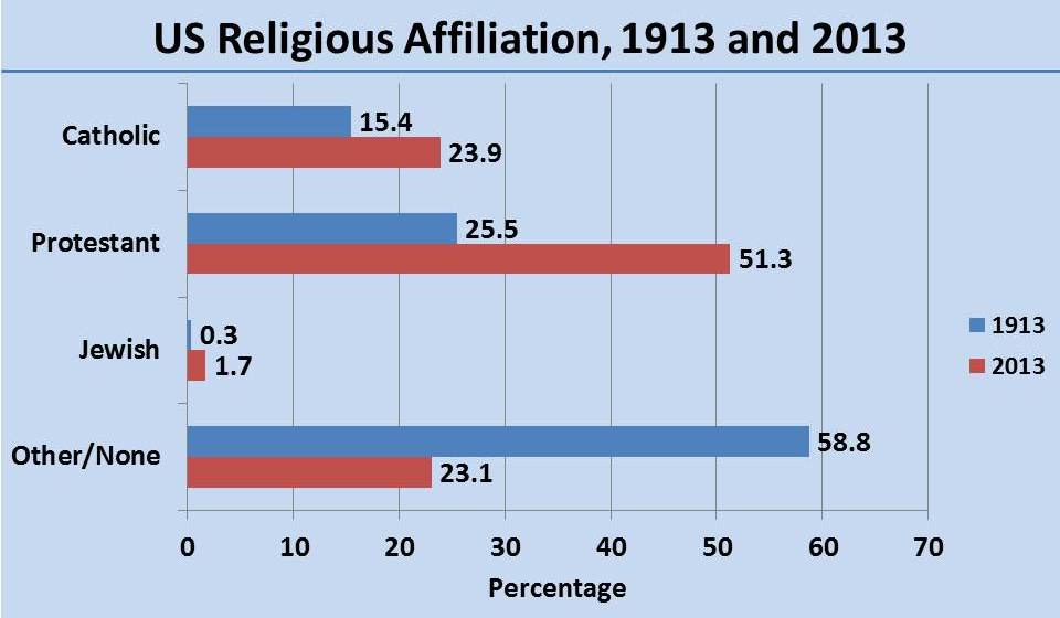 Percentage Of US Population Affiliated With Various Religions - Religions in us