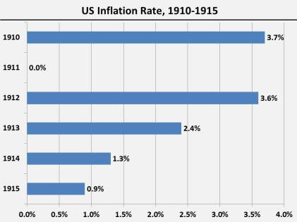 Inflation.1910-1915