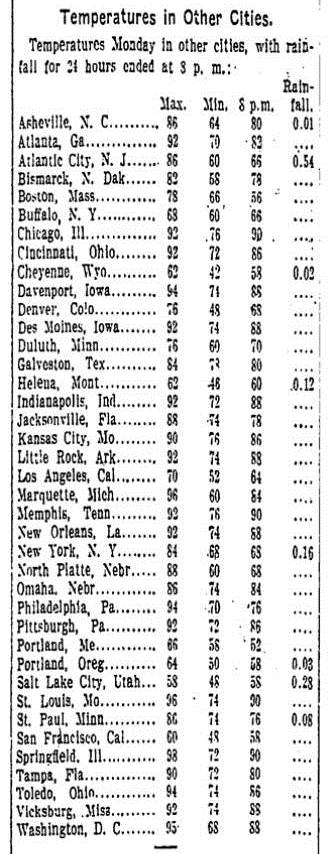 Temperatures in selected US cities, June 8, 1914 (Source: Washington Post, June 9, 1914)