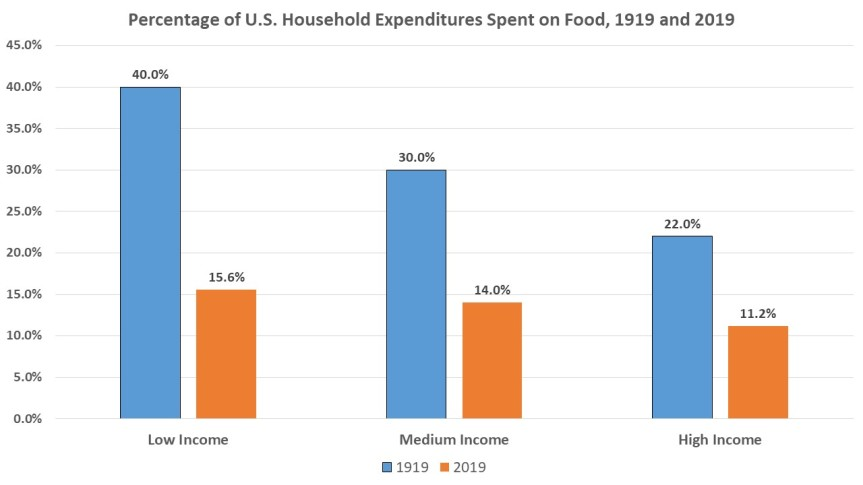 Chart showing household expenditures on food in 1919 and 2019 by income level. Regardless of income, people spent a higher percentage of their income on food in 1919 than they did in 2019.