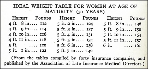 Weight and height table, female