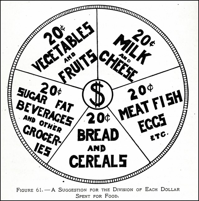 Pie chart showing distribution of food dollars