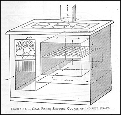 drawing of a coal range showing an indirect draft