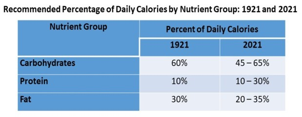 Table showing calories by nutrient group, 1921 and 2021